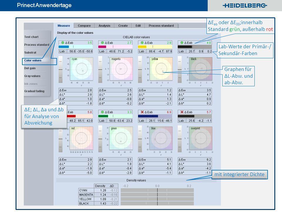 © Heidelberger Druckmaschinen AG Prinect Anwendertage mit integrierter Dichte Lab-Werte der Primär-/ Sekundär-Farben ΔE; ΔL, Δa und Δb für Analyse von