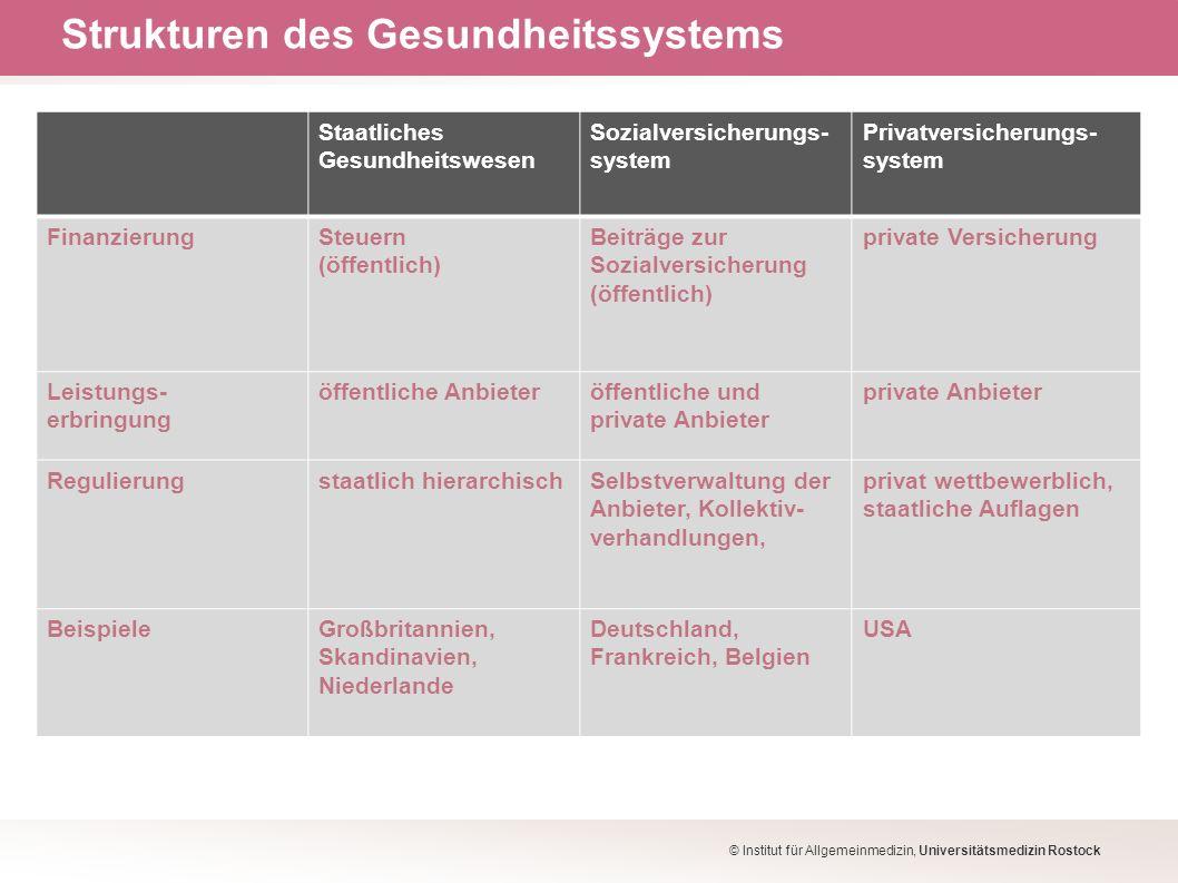 Strukturen des Gesundheitssystems © Institut für Allgemeinmedizin, Universitätsmedizin Rostock Staatliches Gesundheitswesen Sozialversicherungs- syste