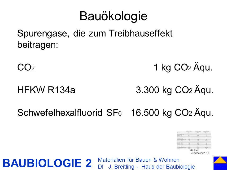 BAUBIOLOGIE 2 Bauökologie Materialien für Bauen & Wohnen DI J. Breitling - Haus der Baubiologie Spurengase, die zum Treibhauseffekt beitragen: CO 2 1