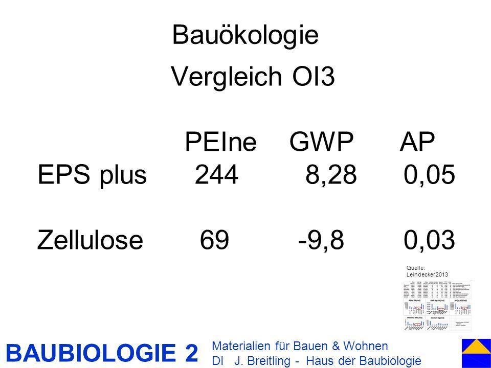 BAUBIOLOGIE 2 Bauökologie Materialien für Bauen & Wohnen DI J. Breitling - Haus der Baubiologie Vergleich OI3 PEIne GWP AP EPS plus 244 8,28 0,05 Zell
