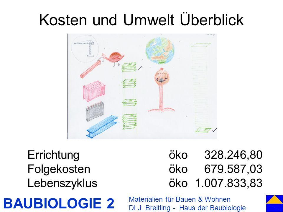 BAUBIOLOGIE 2 Kosten und Umwelt Überblick Materialien für Bauen & Wohnen DI J. Breitling - Haus der Baubiologie Errichtung öko 328.246,80 Folgekosten