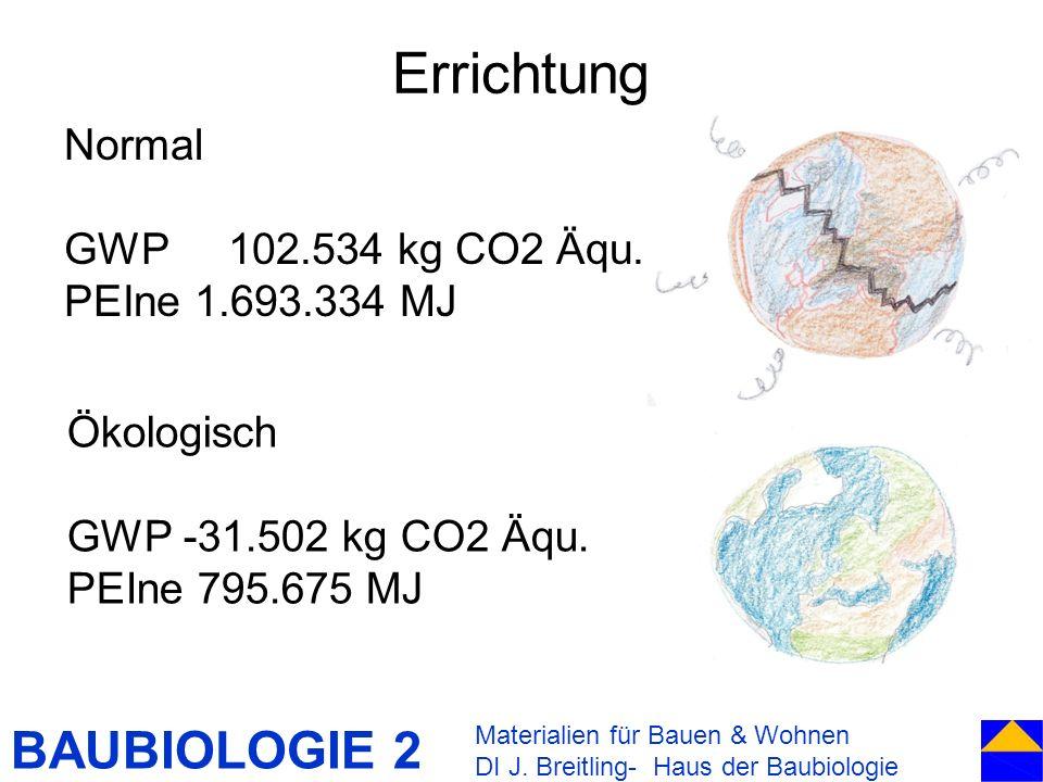 BAUBIOLOGIE 2 Errichtung Materialien für Bauen & Wohnen DI J. Breitling- Haus der Baubiologie Normal GWP 102.534 kg CO2 Äqu. PEIne 1.693.334 MJ Ökolog