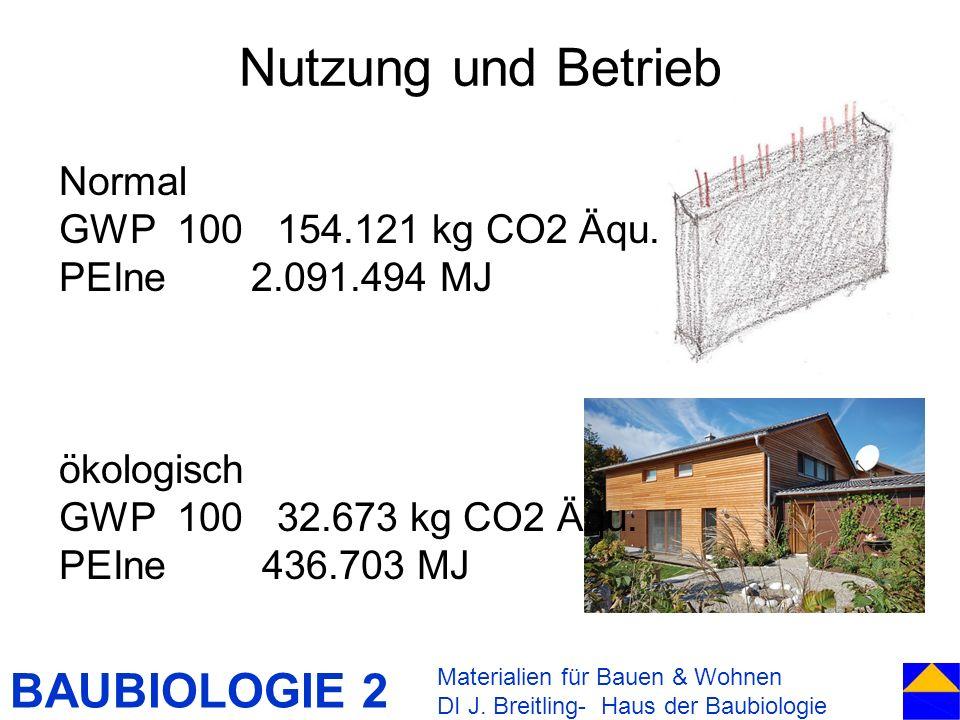 BAUBIOLOGIE 2 Nutzung und Betrieb Materialien für Bauen & Wohnen DI J. Breitling- Haus der Baubiologie Normal GWP 100 154.121 kg CO2 Äqu. PEIne 2.091.