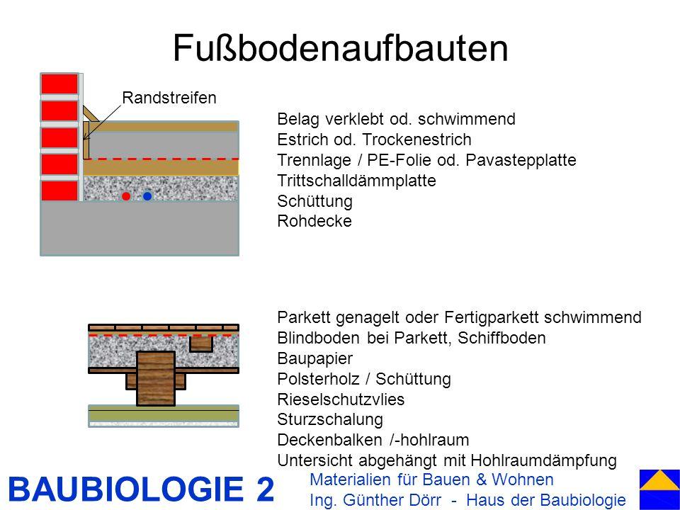 BAUBIOLOGIE 2 Fußbodenaufbauten Materialien für Bauen & Wohnen Ing. Günther Dörr - Haus der Baubiologie Belag verklebt od. schwimmend Estrich od. Troc