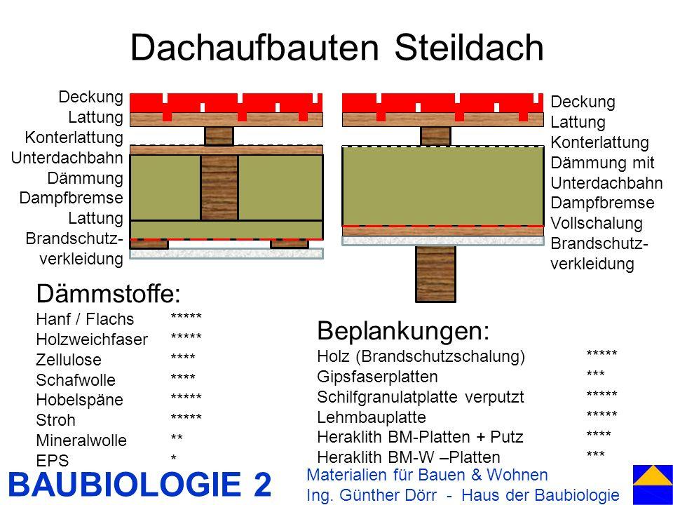 BAUBIOLOGIE 2 Dachaufbauten Steildach Materialien für Bauen & Wohnen Ing. Günther Dörr - Haus der Baubiologie Deckung Lattung Konterlattung Dämmung mi