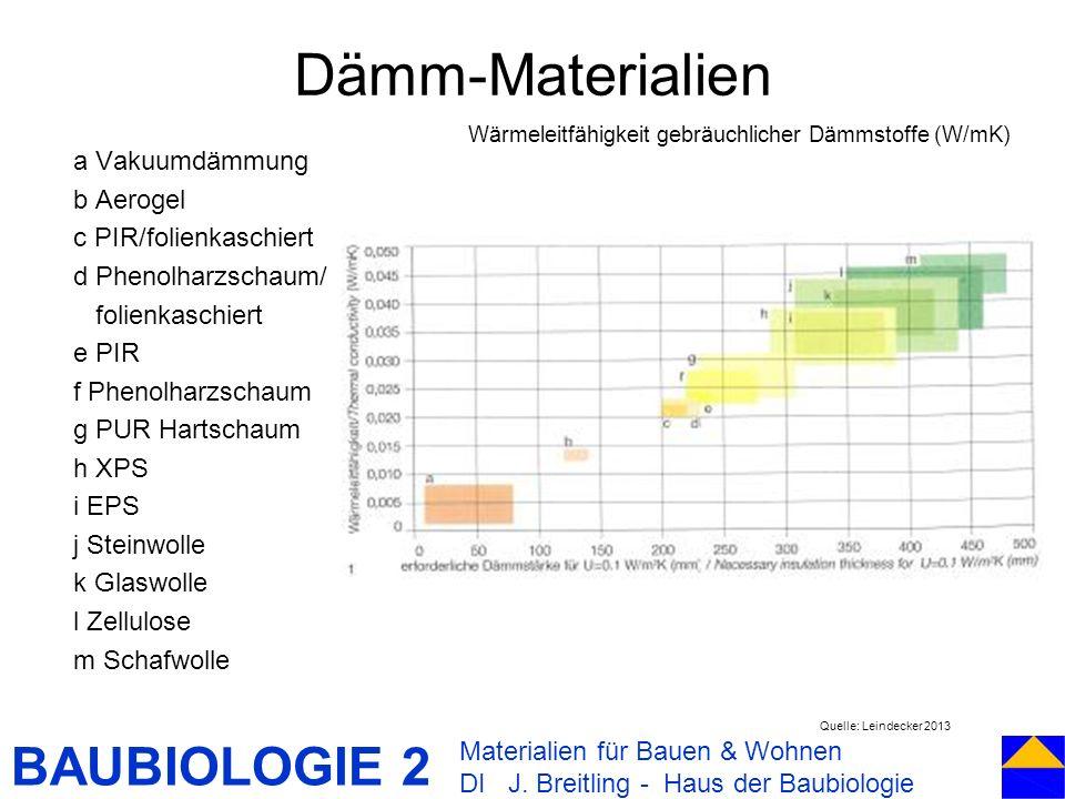 BAUBIOLOGIE 2 a Vakuumdämmung b Aerogel c PIR/folienkaschiert d Phenolharzschaum/ folienkaschiert e PIR f Phenolharzschaum g PUR Hartschaum h XPS i EP