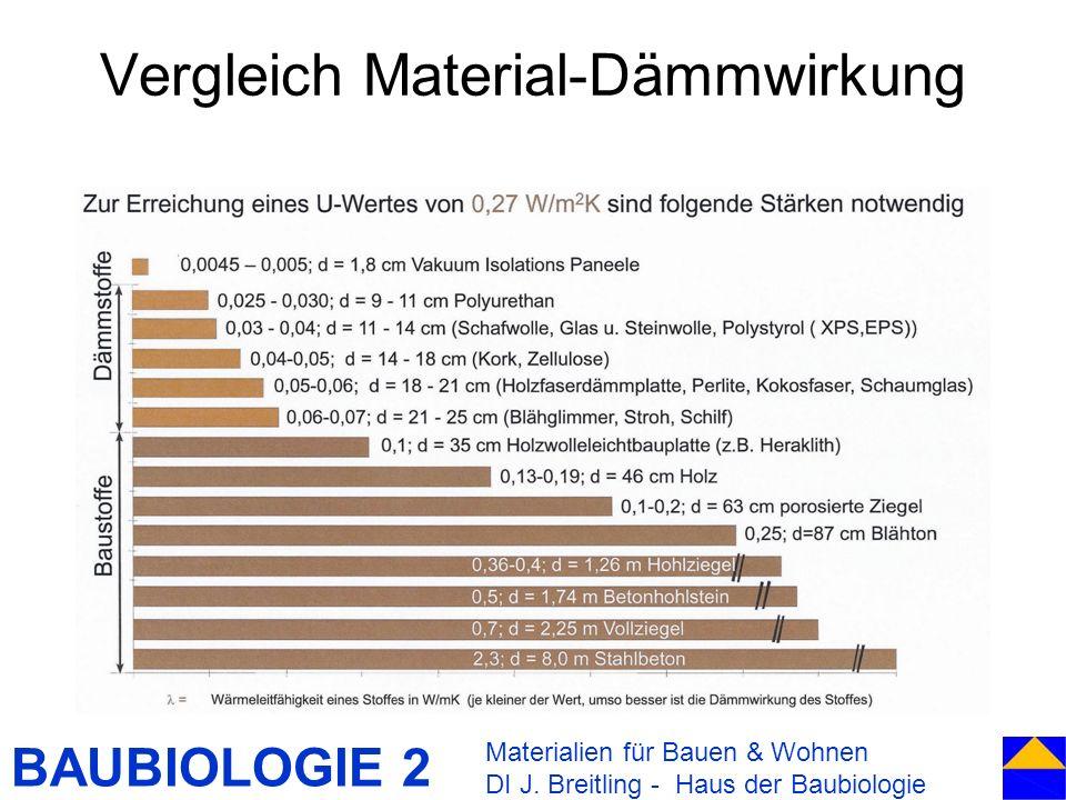 BAUBIOLOGIE 2 Vergleich Material-Dämmwirkung Materialien für Bauen & Wohnen DI J. Breitling - Haus der Baubiologie