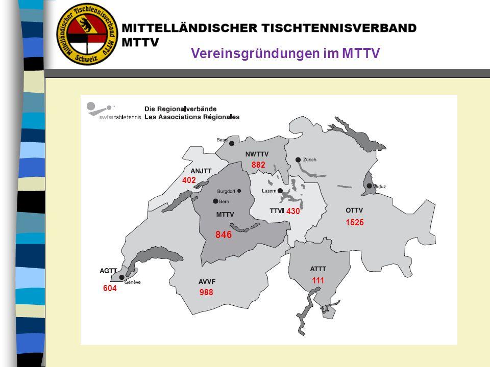Vereinsgründungen im MTTV 604 988 111 1525 430 846 402 882