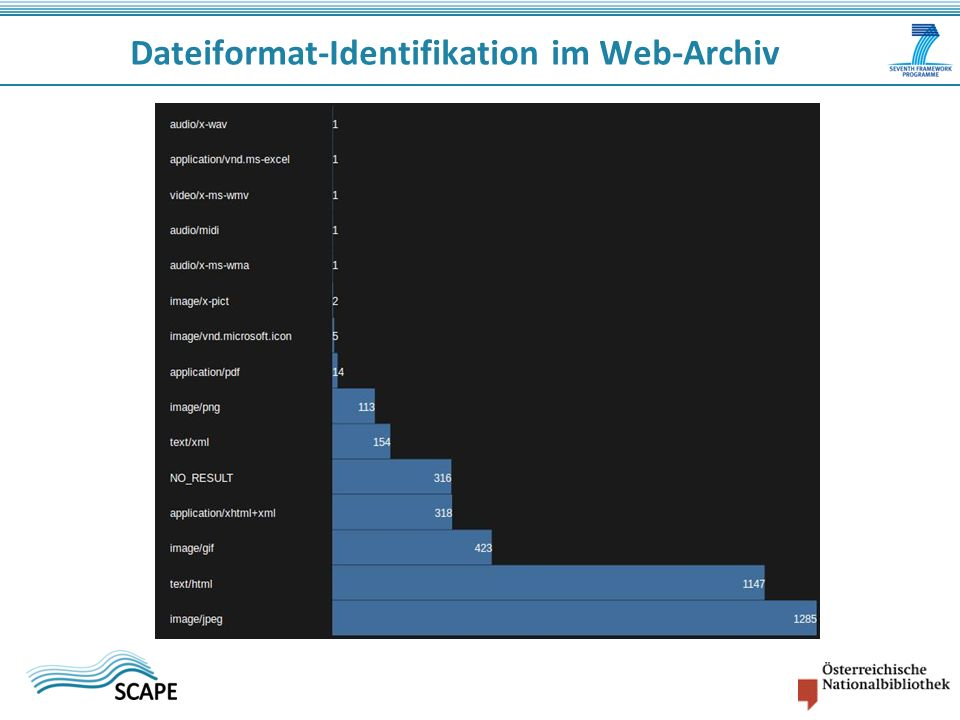 Dateiformat-Identifikation im Web-Archiv