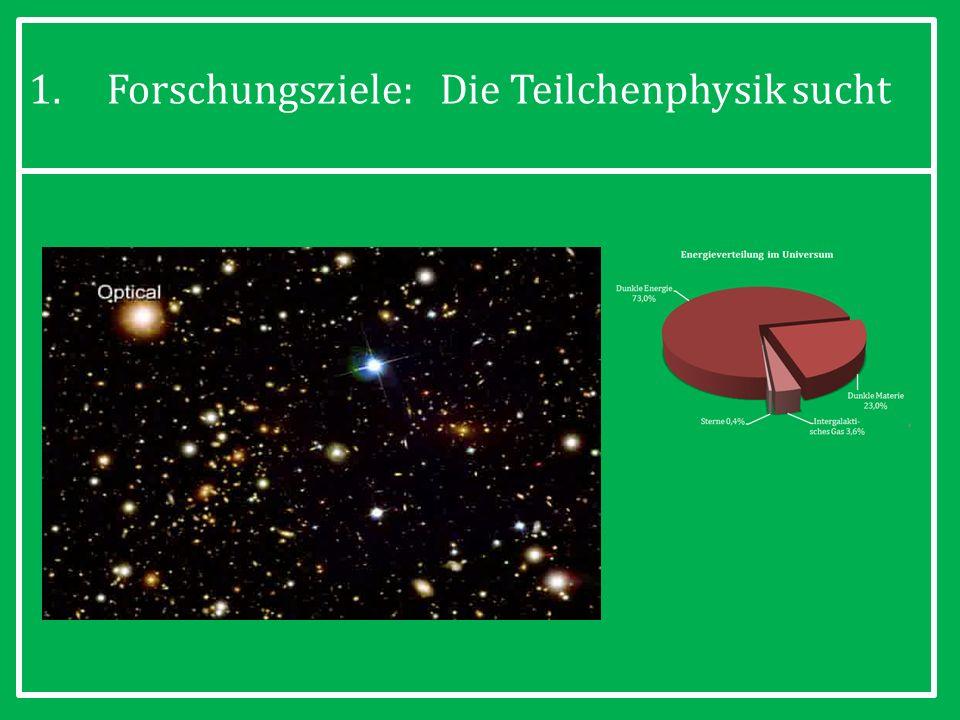 13 1.Forschungsziele: Die Teilchenphysik sucht speziell nach: 1.dem Ursprung der Masse von Elementarteilchen, 2.Dunkler Materie als Kandidaten zur Erklärung astrophysikalischer Beobachtungen, 3.Antimaterie, 4.Extra-Dimensionen und Schwarzen Löchern,