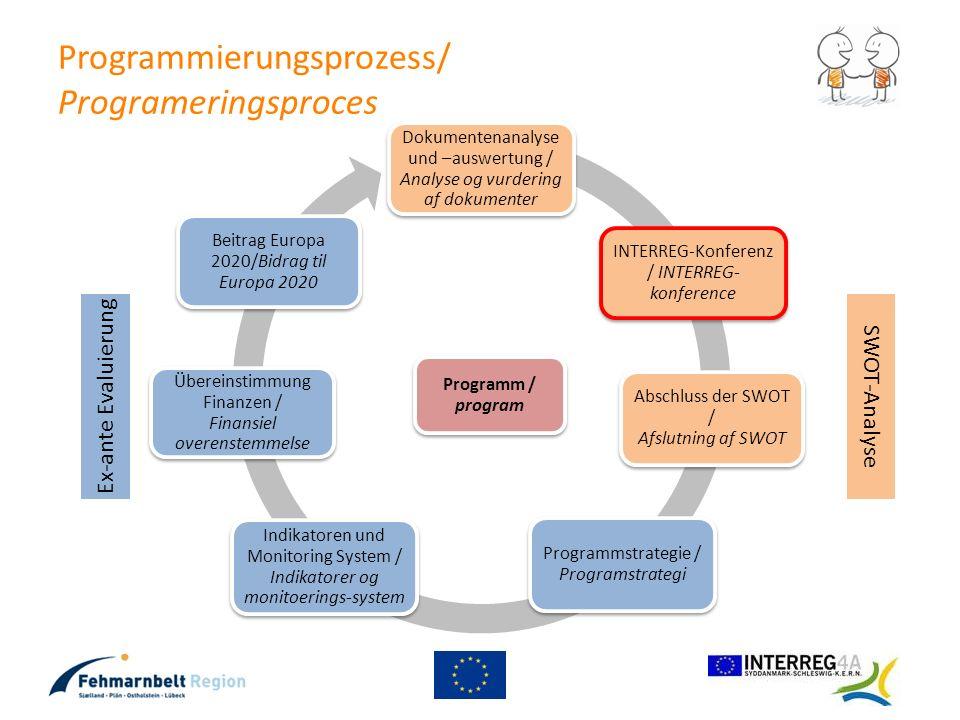 Programmierungsprozess/ Programeringsproces Dokumentenanalyse und –auswertung / Analyse og vurdering af dokumenter INTERREG-Konferenz / INTERREG- konf