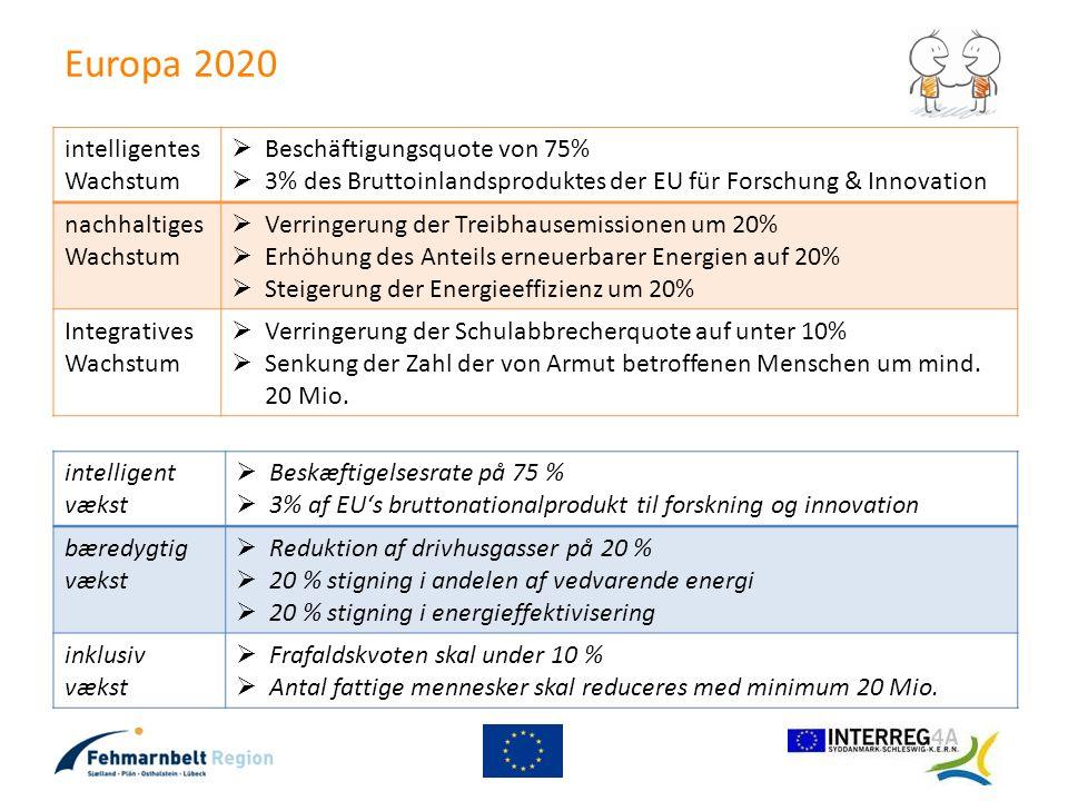 Europa 2020 intelligentes Wachstum Beschäftigungsquote von 75% 3% des Bruttoinlandsproduktes der EU für Forschung & Innovation nachhaltiges Wachstum V
