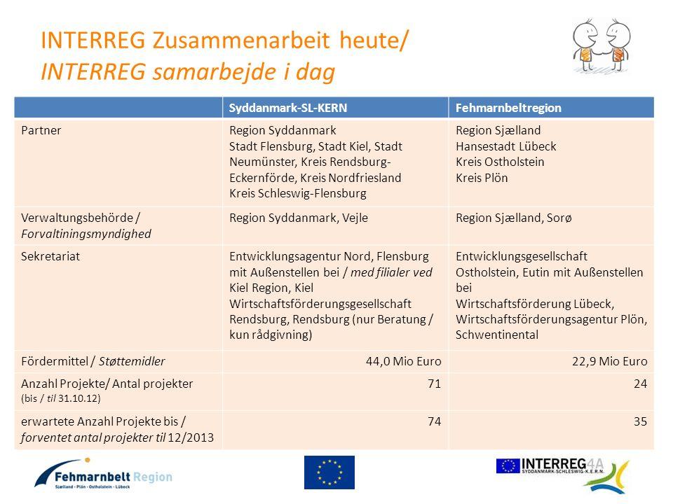 INTERREG Zusammenarbeit heute/ INTERREG samarbejde i dag Syddanmark-SL-KERNFehmarnbeltregion PartnerRegion Syddanmark Stadt Flensburg, Stadt Kiel, Sta
