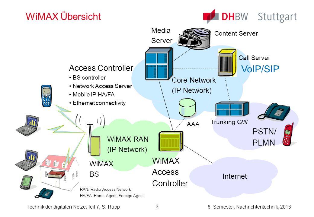 6. Semester, Nachrichtentechnik, 2013Technik der digitalen Netze, Teil 7, S. Rupp 3 WiMAX Übersicht WiMAX RAN (IP Network) WiMAX BS WiMAX Access Contr