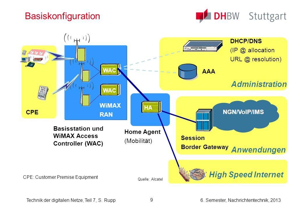 6. Semester, Nachrichtentechnik, 2013Technik der digitalen Netze, Teil 7, S. Rupp 9 Basiskonfiguration WAC WiMAX RAN AAA Home Agent (Mobilität) DHCP/D