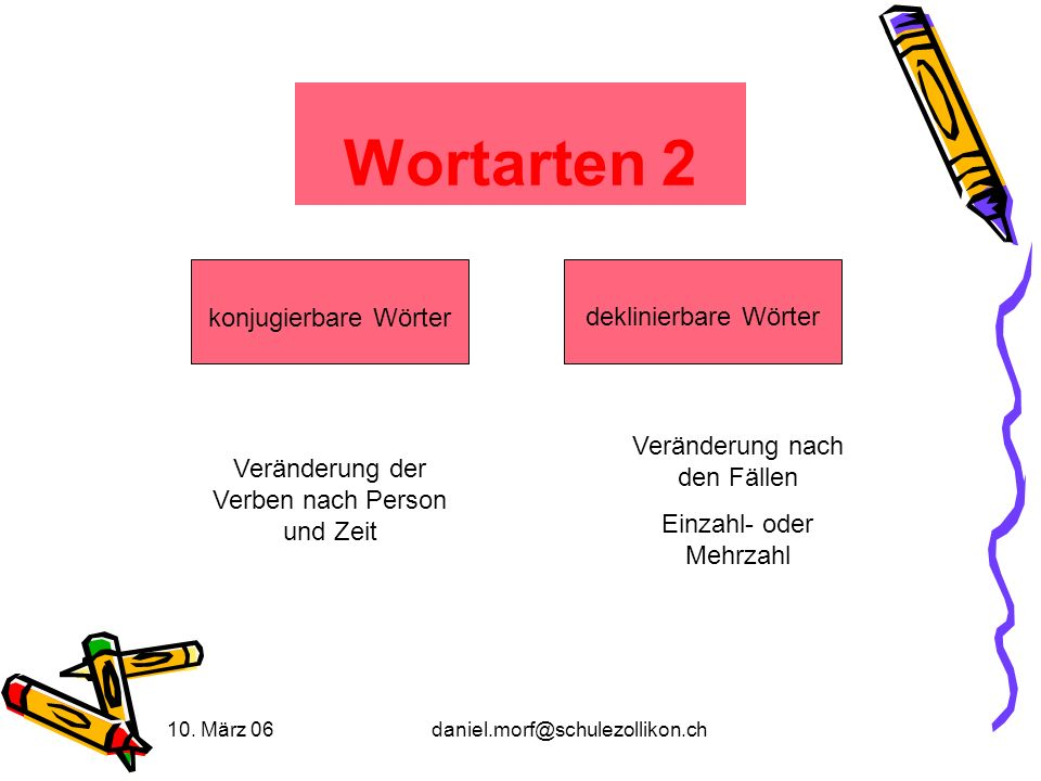 10. März 06daniel.morf@schulezollikon.ch Wortarten 2 konjugierbare Wörter deklinierbare Wörter Veränderung der Verben nach Person und Zeit Veränderung