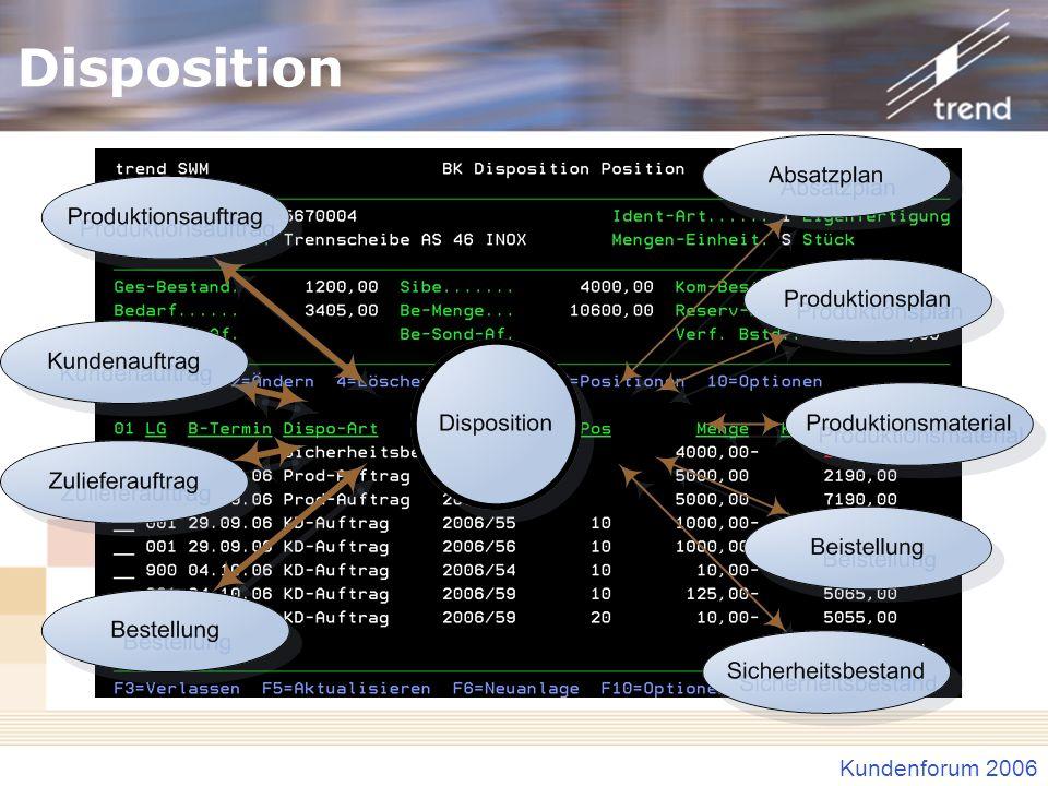 Kundenforum 2006 Disposition