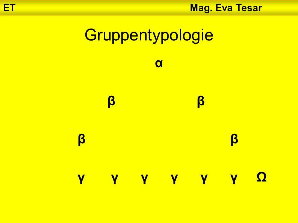 ET Mag. Eva Tesar Gruppentypologie αβββ βγ γ γ γ γ γΩαβββ βγ γ γ γ γ γΩβ