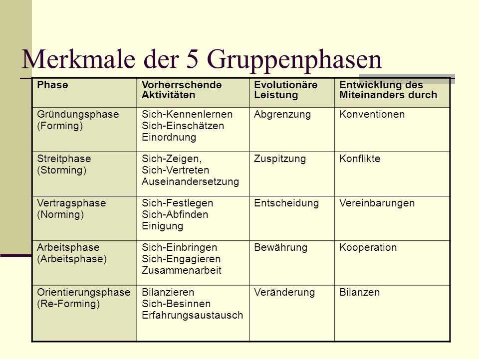 Merkmale der 5 Gruppenphasen PhaseVorherrschende Aktivitäten Evolutionäre Leistung Entwicklung des Miteinanders durch Gründungsphase (Forming) Sich-Ke