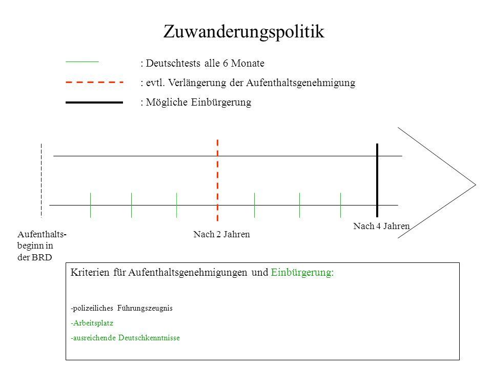 Zuwanderungspolitik : Deutschtests alle 6 Monate : evtl.