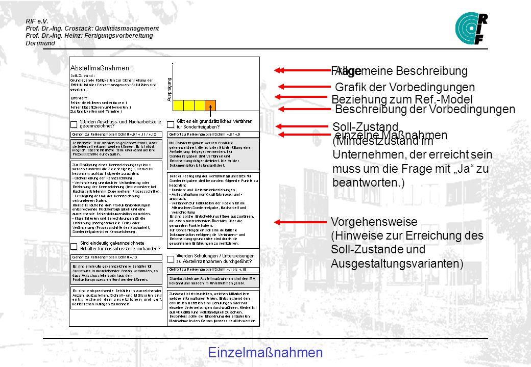 RIF e.V. Prof. Dr.-Ing. Crostack: Qualitätsmanagement Prof. Dr.-Ing. Heinz: Fertigungsvorbereitung Dortmund Frage Beziehung zum Ref.-Model Soll-Zustan