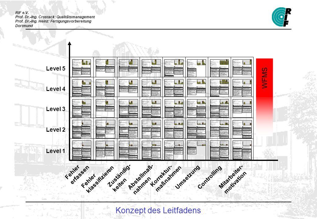 RIF e.V. Prof. Dr.-Ing. Crostack: Qualitätsmanagement Prof. Dr.-Ing. Heinz: Fertigungsvorbereitung Dortmund Level 1 Level 2 Level 3 Level 4 Level 5 Fe