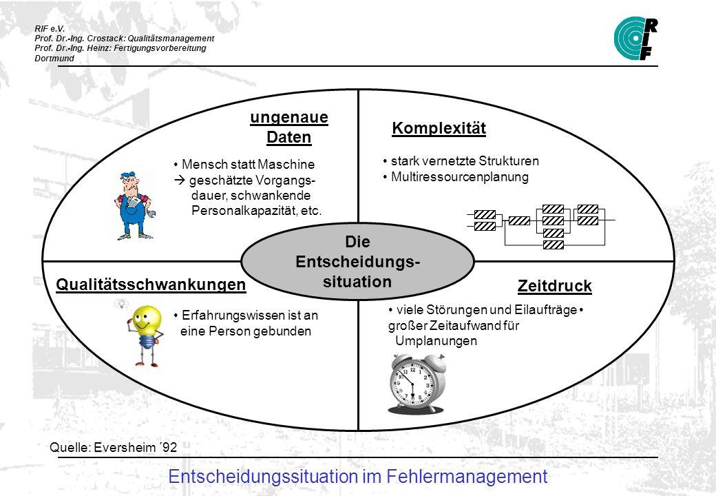 RIF e.V. Prof. Dr.-Ing. Crostack: Qualitätsmanagement Prof. Dr.-Ing. Heinz: Fertigungsvorbereitung Dortmund Die Entscheidungs- situation ungenaue Date
