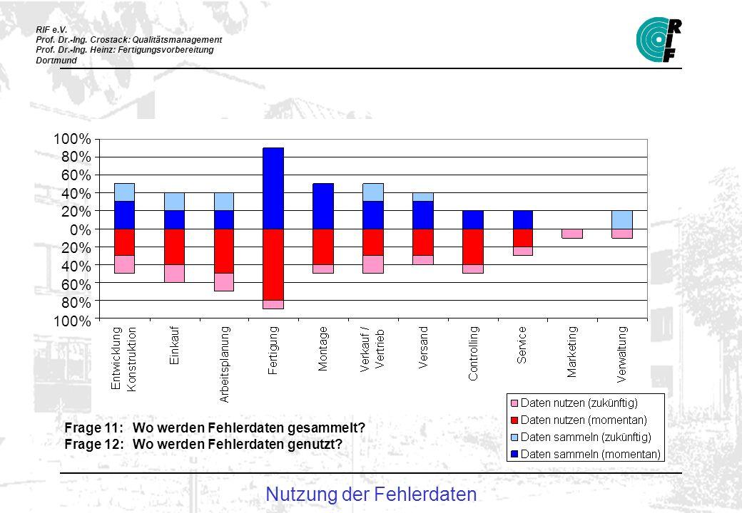 RIF e.V. Prof. Dr.-Ing. Crostack: Qualitätsmanagement Prof. Dr.-Ing. Heinz: Fertigungsvorbereitung Dortmund 100% 80% 60% 40% 20% 0% 20% 40% 60% 80% 10