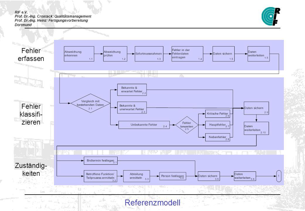 RIF e.V. Prof. Dr.-Ing. Crostack: Qualitätsmanagement Prof. Dr.-Ing. Heinz: Fertigungsvorbereitung Dortmund Fehler erfassen Fehler klassifi- zieren Zu