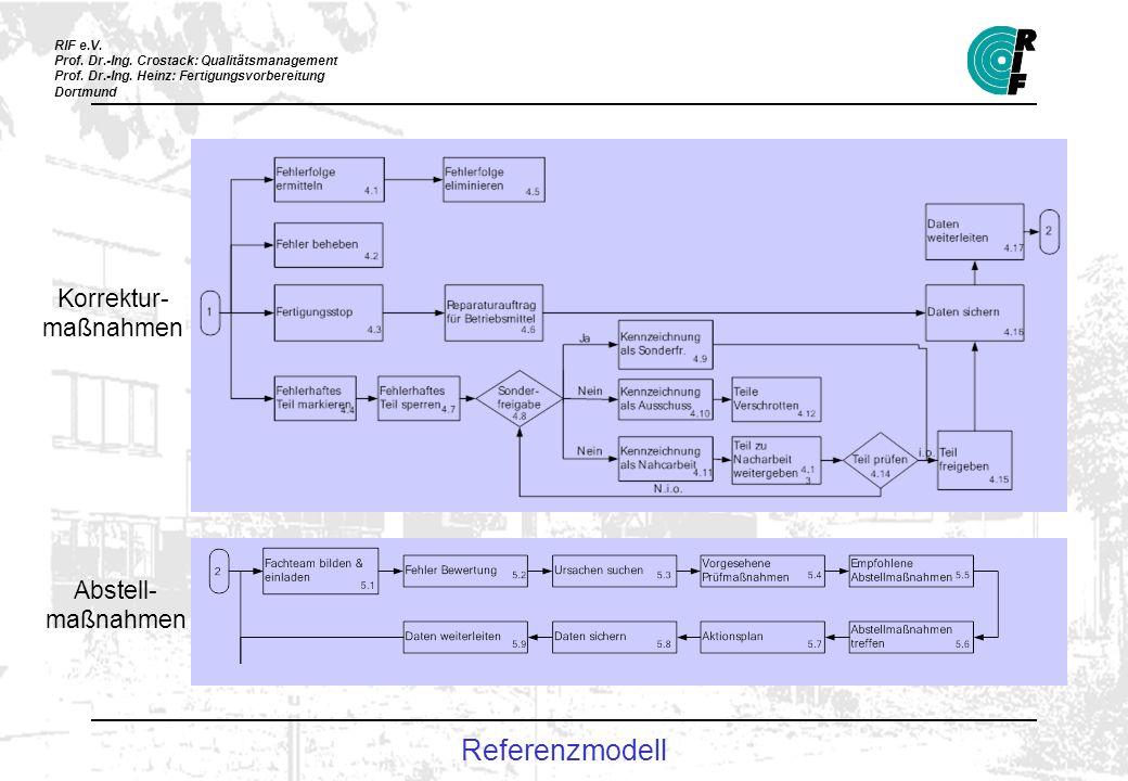RIF e.V. Prof. Dr.-Ing. Crostack: Qualitätsmanagement Prof. Dr.-Ing. Heinz: Fertigungsvorbereitung Dortmund Korrektur- maßnahmen Abstell- maßnahmen Re
