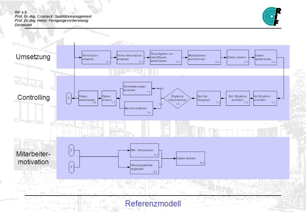 RIF e.V. Prof. Dr.-Ing. Crostack: Qualitätsmanagement Prof. Dr.-Ing. Heinz: Fertigungsvorbereitung Dortmund Umsetzung Controlling Mitarbeiter- motivat