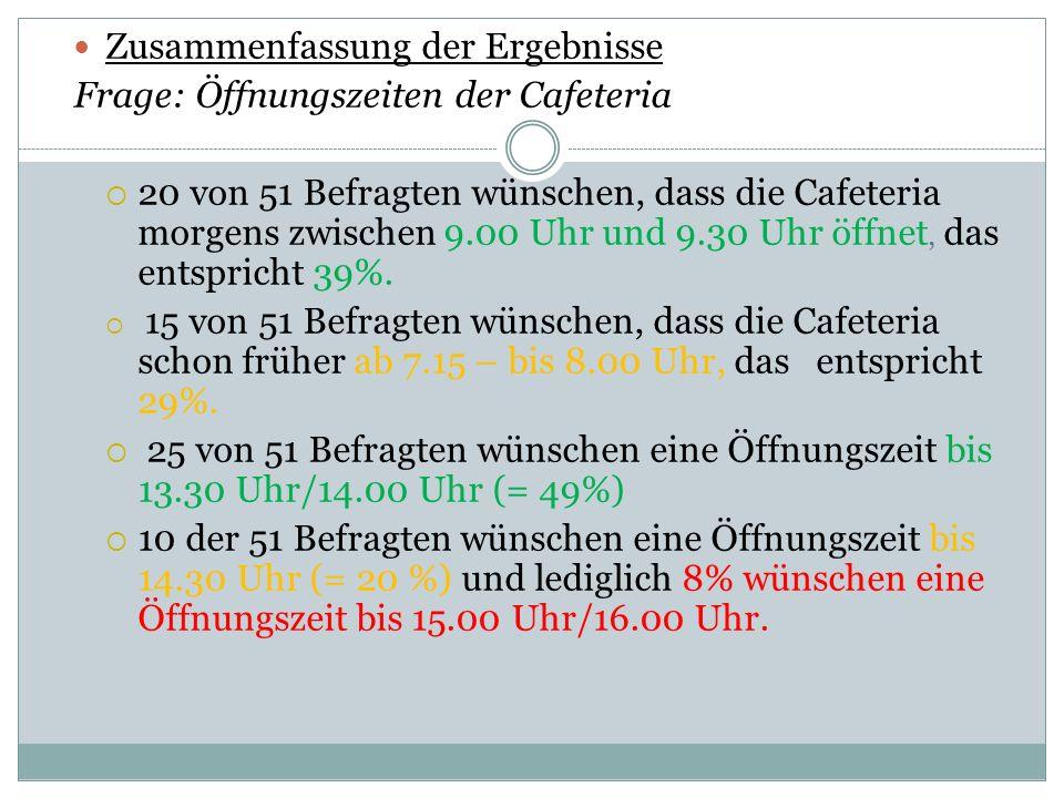 Zusammenfassung der Ergebnisse Frage: Öffnungszeiten der Cafeteria 20 von 51 Befragten wünschen, dass die Cafeteria morgens zwischen 9.00 Uhr und 9.30 Uhr öffnet, das entspricht 39%.