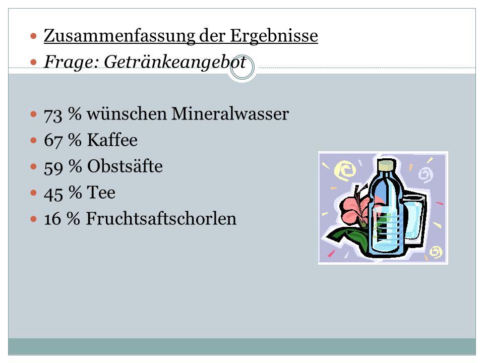 Zusammenfassung der Ergebnisse Frage: Getränkeangebot 73 % wünschen Mineralwasser 67 % Kaffee 59 % Obstsäfte 45 % Tee 16 % Fruchtsaftschorlen