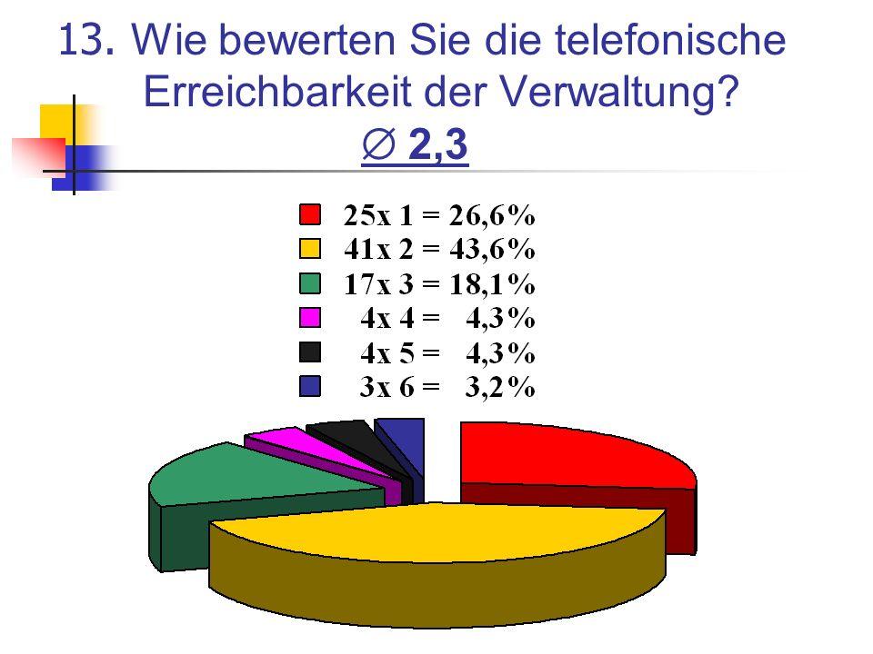 13. Wie bewerten Sie die telefonische Erreichbarkeit der Verwaltung? 2,3