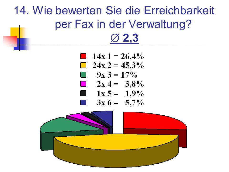 14. Wie bewerten Sie die Erreichbarkeit per Fax in der Verwaltung? 2,3