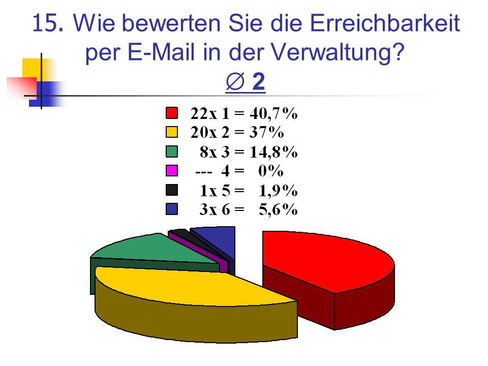 15. Wie bewerten Sie die Erreichbarkeit per E-Mail in der Verwaltung? 2