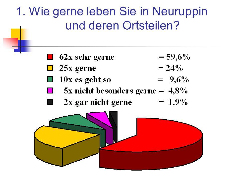 1. Wie gerne leben Sie in Neuruppin und deren Ortsteilen?