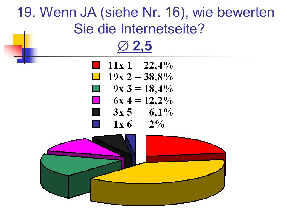 19. Wenn JA (siehe Nr. 16), wie bewerten Sie die Internetseite? 2,5
