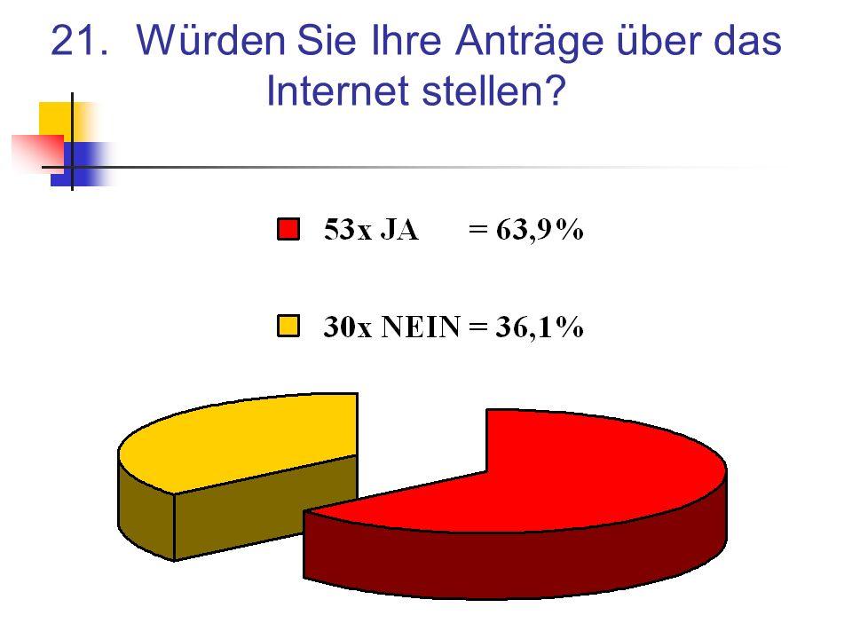 21.Würden Sie Ihre Anträge über das Internet stellen?