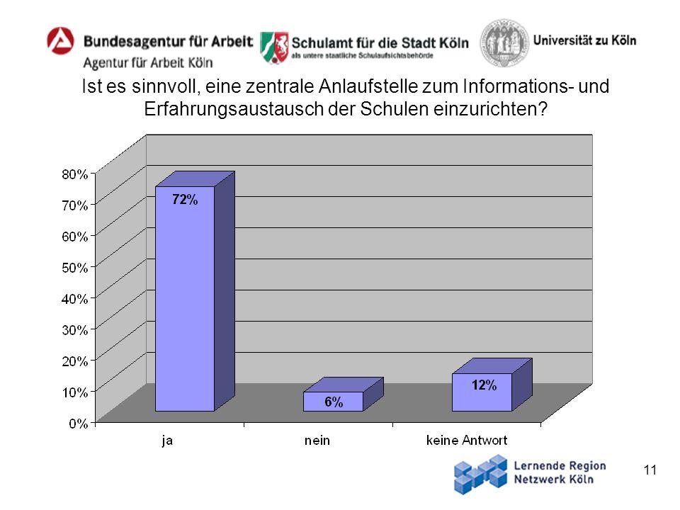 11 Ist es sinnvoll, eine zentrale Anlaufstelle zum Informations- und Erfahrungsaustausch der Schulen einzurichten?