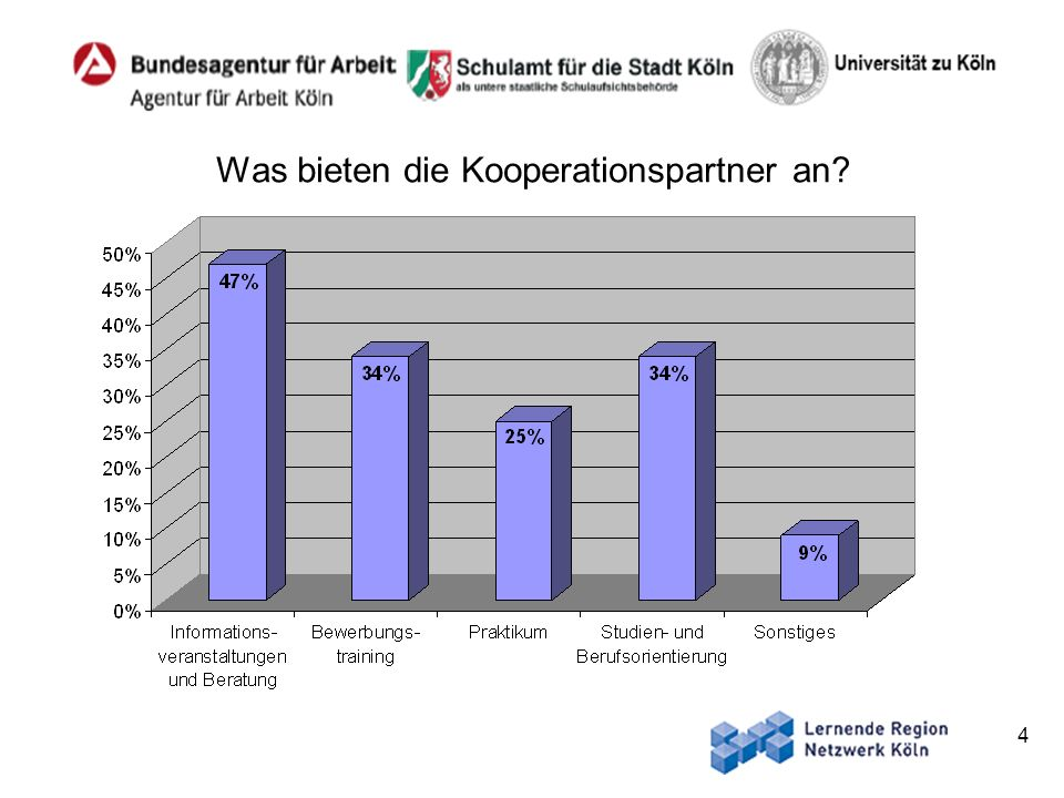 4 Was bieten die Kooperationspartner an?
