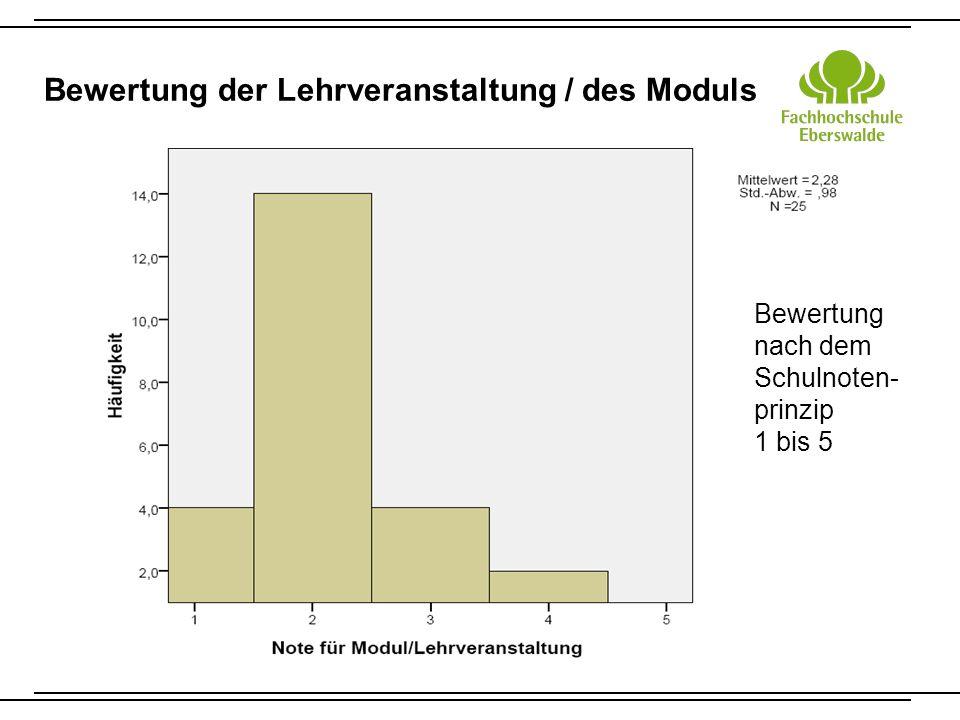 Bewertung der Lehrveranstaltung / des Moduls Bewertung nach dem Schulnoten- prinzip 1 bis 5
