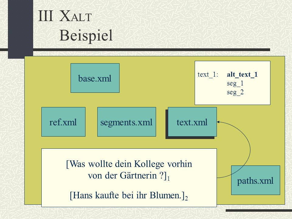 IIIX ALT Beispiel base.xml ref.xmlsegments.xml text.xml paths.xml [Was wollte dein Kollege vorhin von der Gärtnerin ?] 1 text_1:alt_text_1 seg_1 seg_2 [Hans kaufte bei ihr Blumen.] 2
