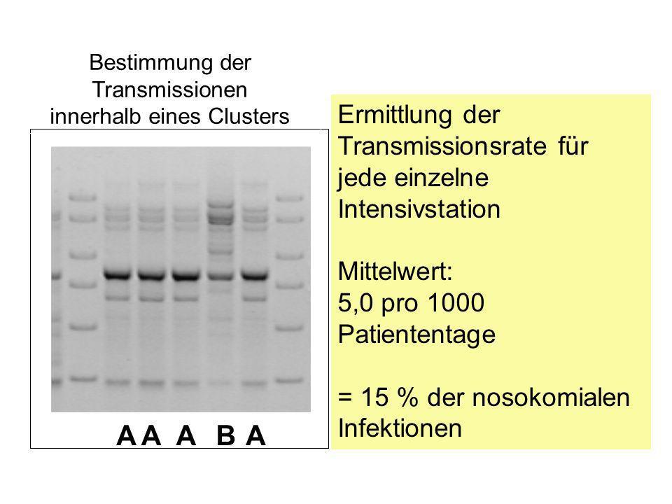 AAAAB Bestimmung der Transmissionen innerhalb eines Clusters Ermittlung der Transmissionsrate für jede einzelne Intensivstation Mittelwert: 5,0 pro 1000 Patiententage = 15 % der nosokomialen Infektionen