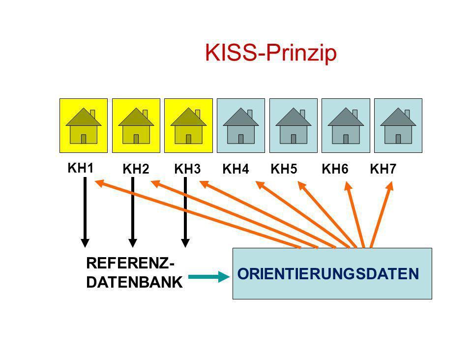 KISS-Prinzip KH1 KH2 KH3 KH4 KH5 KH6 KH7 REFERENZ- DATENBANK ORIENTIERUNGSDATEN