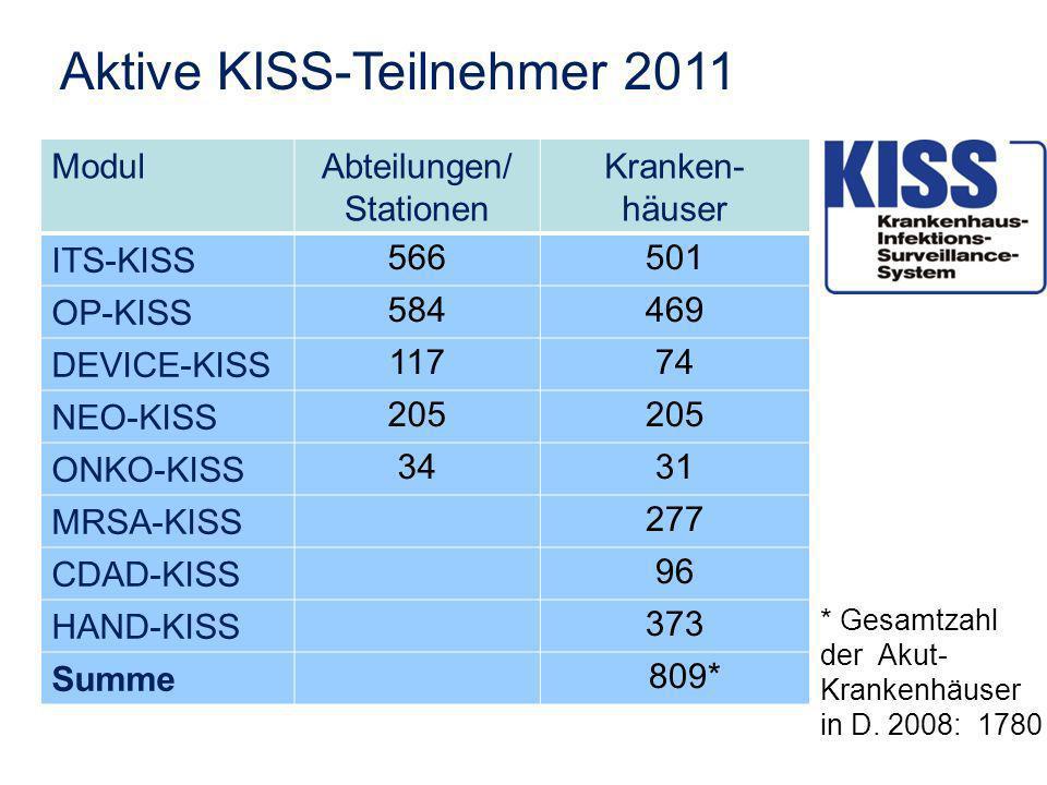 Aktive KISS-Teilnehmer 2011 ModulAbteilungen/ Stationen Kranken- häuser ITS-KISS 566501 OP-KISS 584469 DEVICE-KISS 11774 NEO-KISS 205 ONKO-KISS 3431 MRSA-KISS 277 CDAD-KISS 96 HAND-KISS 373 Summe 809* * Gesamtzahl der Akut- Krankenhäuser in D.