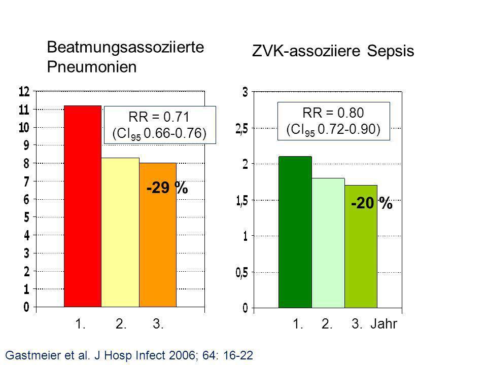 RR = 0.71 (CI 95 0.66-0.76) -29 % Gastmeier et al.