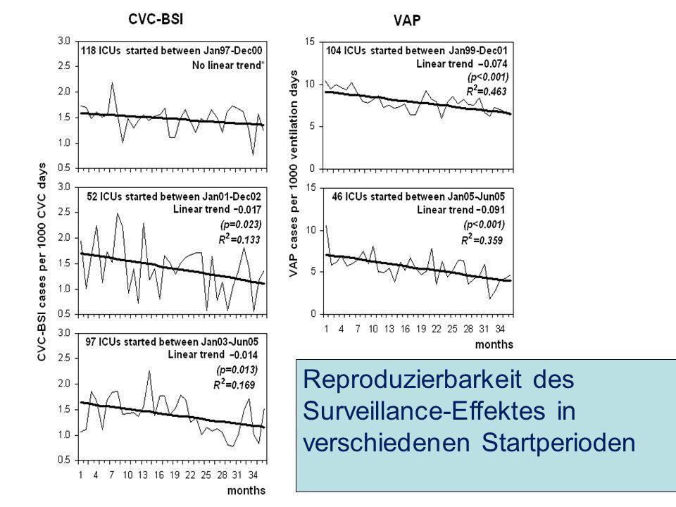 17 Reproduzierbarkeit des Surveillance-Effektes in verschiedenen Startperioden