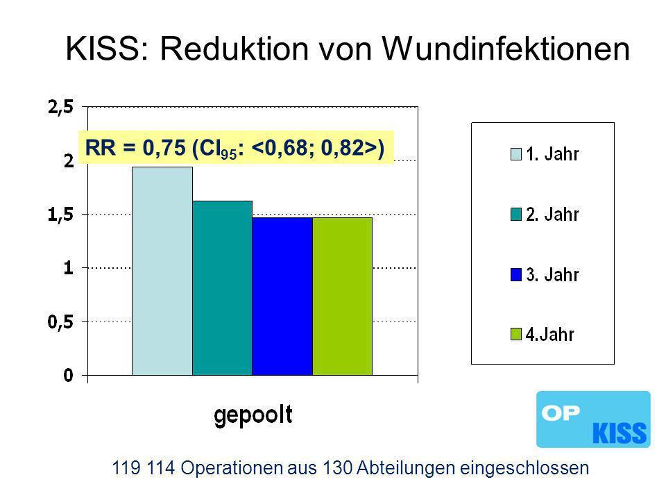 KISS: Reduktion von Wundinfektionen 119 114 Operationen aus 130 Abteilungen eingeschlossen RR = 0,75 (CI 95 : )