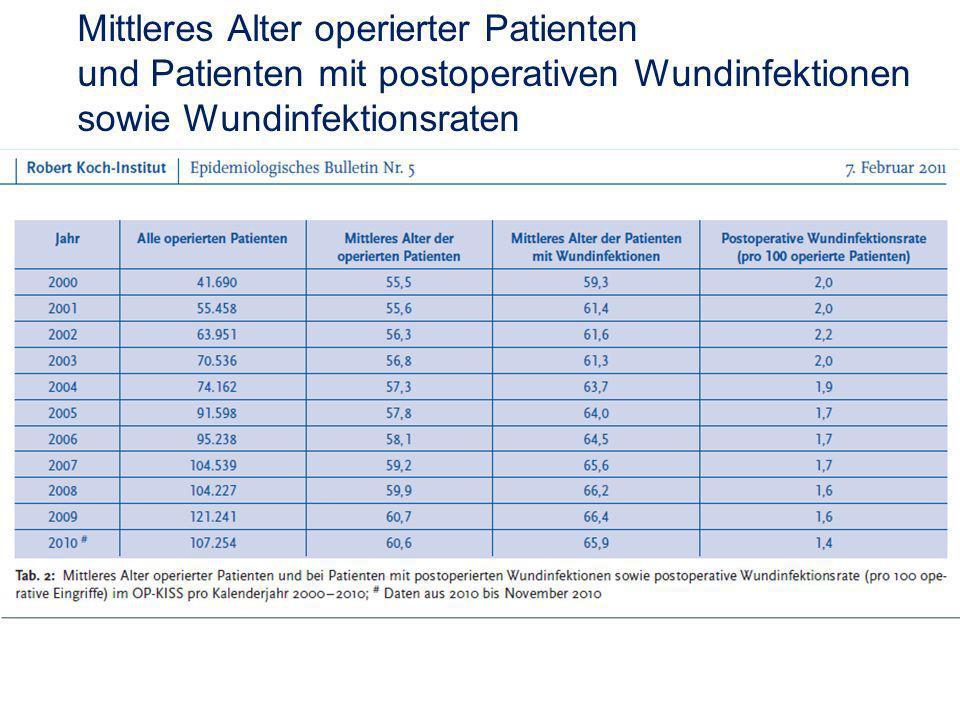 Mittleres Alter operierter Patienten und Patienten mit postoperativen Wundinfektionen sowie Wundinfektionsraten